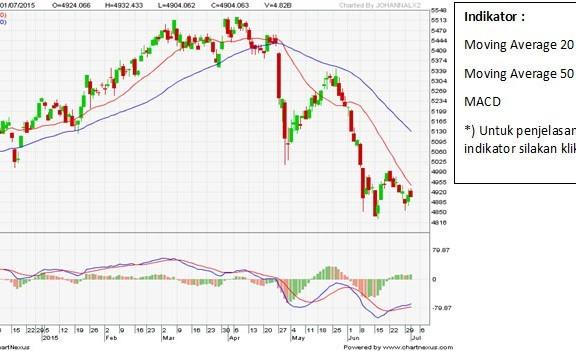 analisa saham|analisis teknikal|indikator trading