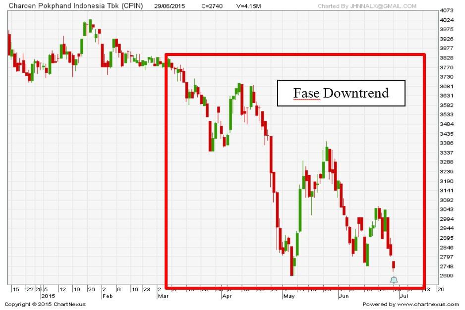downtrend | saham downtrend | tren saham