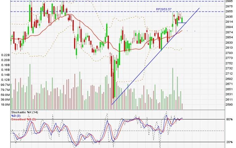 gambaran umum pasar modal | saham tlkm