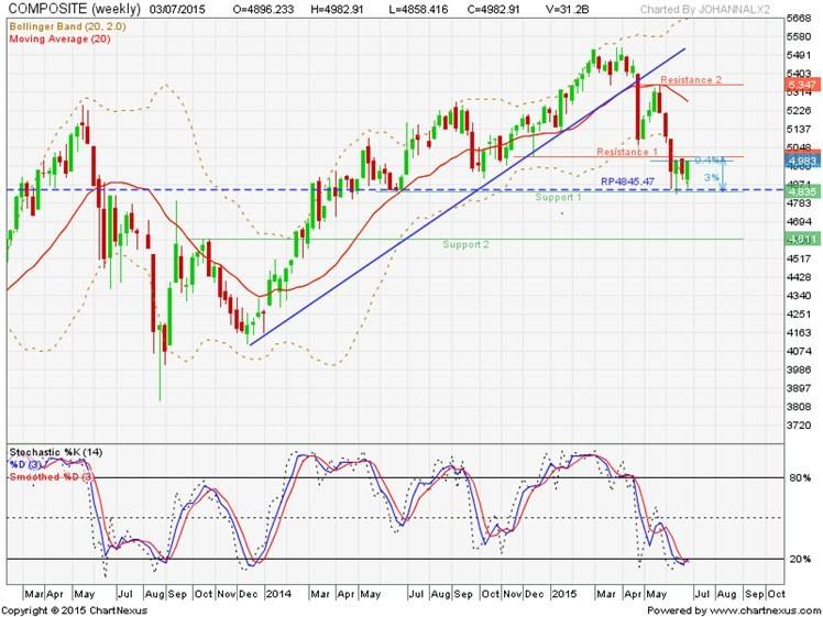 gambaran umum pasar modal | analisa saham