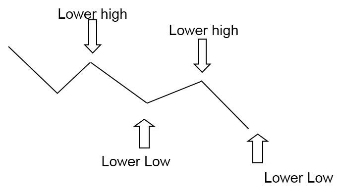 indikator saham downtrend | analisa saham