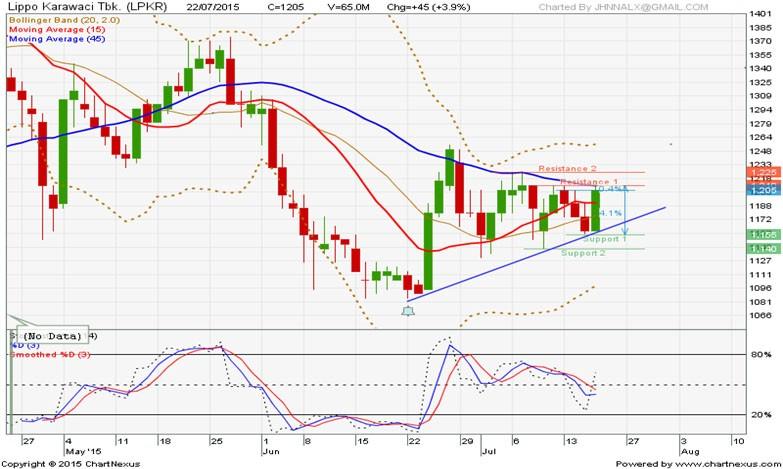 saham lpkr | analisa saham | saham hari ini