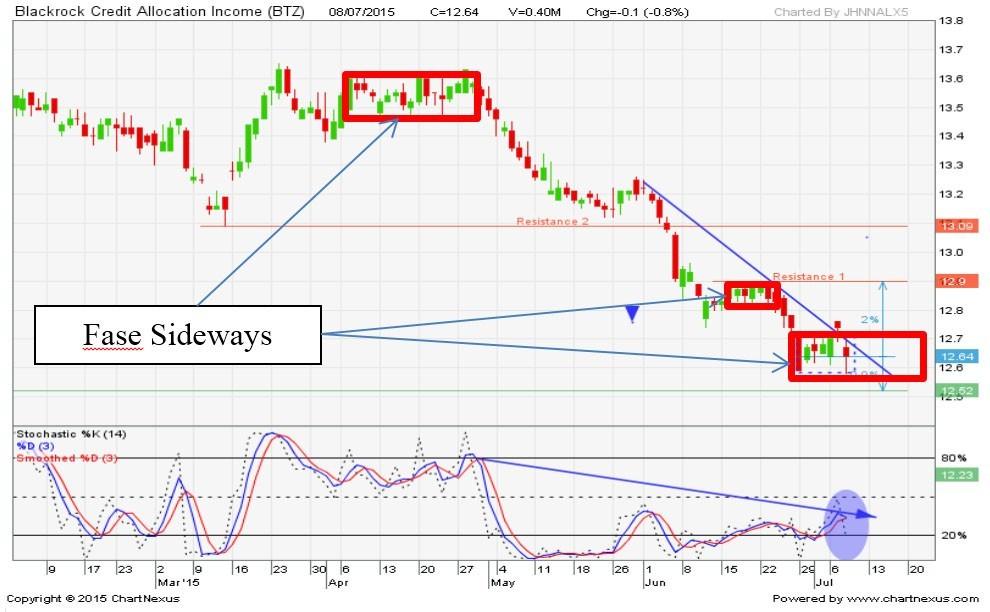 sideways trend | saham sideways trend | analisa saham