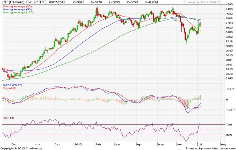 technical analysis | analisa saham