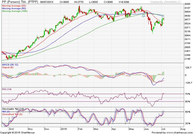 analisa teknikal | analisa saham