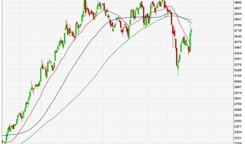 trend saham | belajar saham | analisa saham
