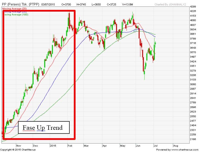 uptrend saham | belajar saham | analisa saham