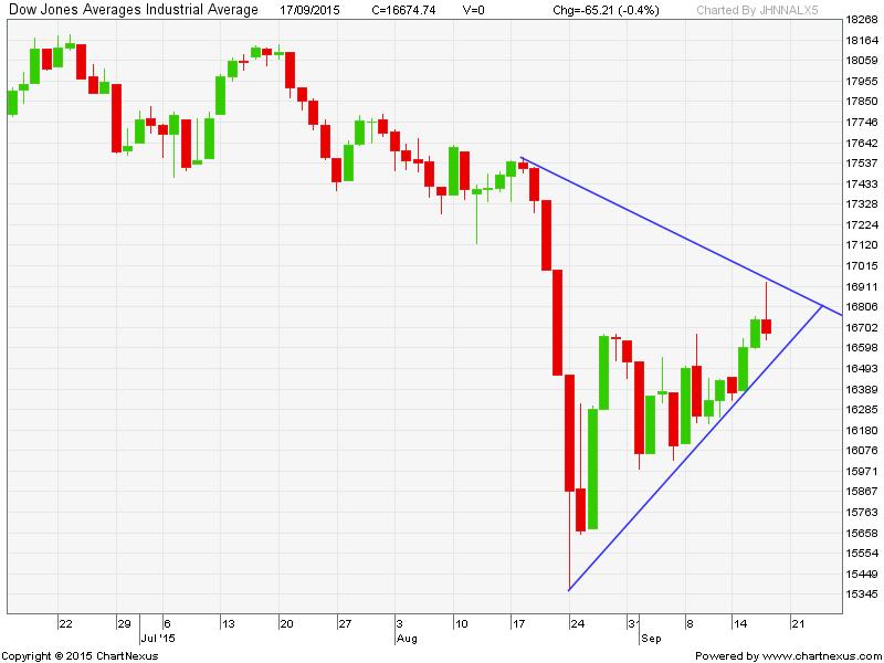 2015Sep-Dow Jones Averages Industrial Average-800x600