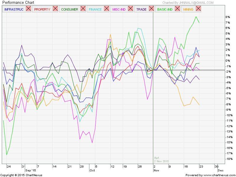 2015Dec-Performance Chart-IHSGSectoral